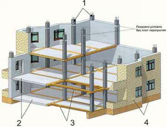каркасно-монолитное строительство коттеджей - Нужные схемы и описания для всех.