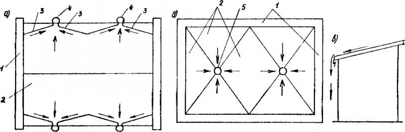 Схема устройства водоотвода: а